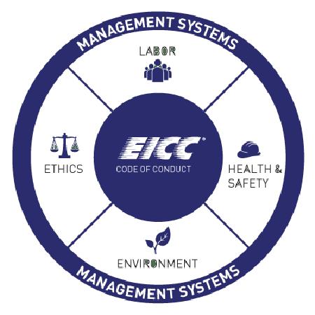 EICC-Code